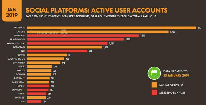 piattaforme social più usate - comunicare con i video