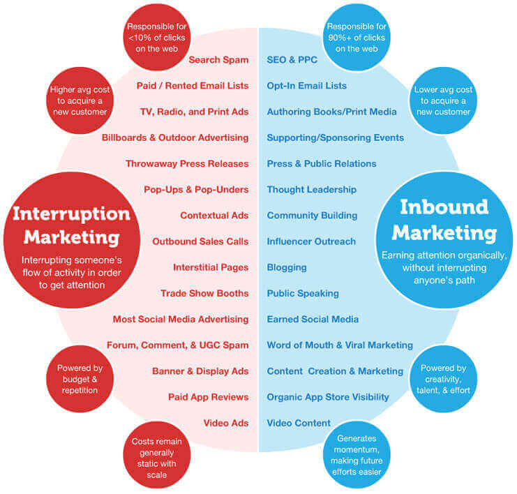 Interruption marketing inbound