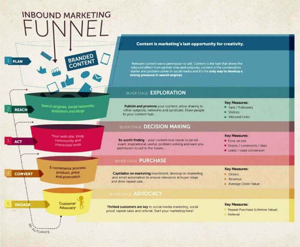 Quali metriche inbound marketing