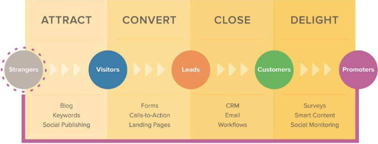 Struttura inbound marketing funnel